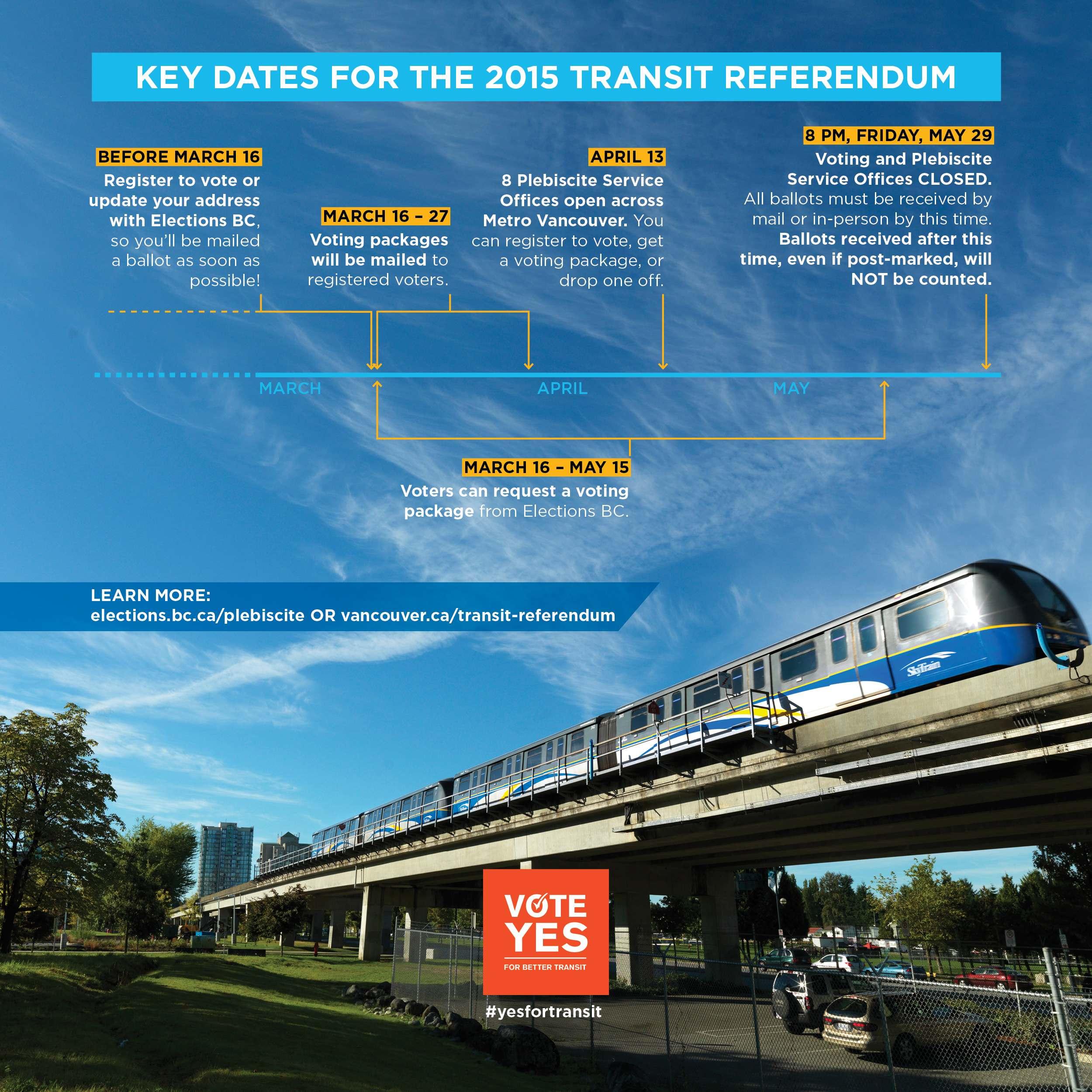 Transit Referendum Timeline